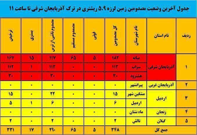 جدول آخرین وضعیت مصدومان زلزله در آذربایجان شرقی